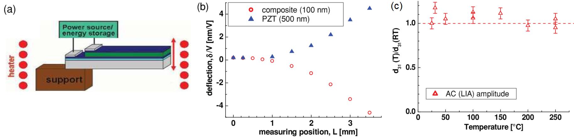 Nanocomposite microactuator